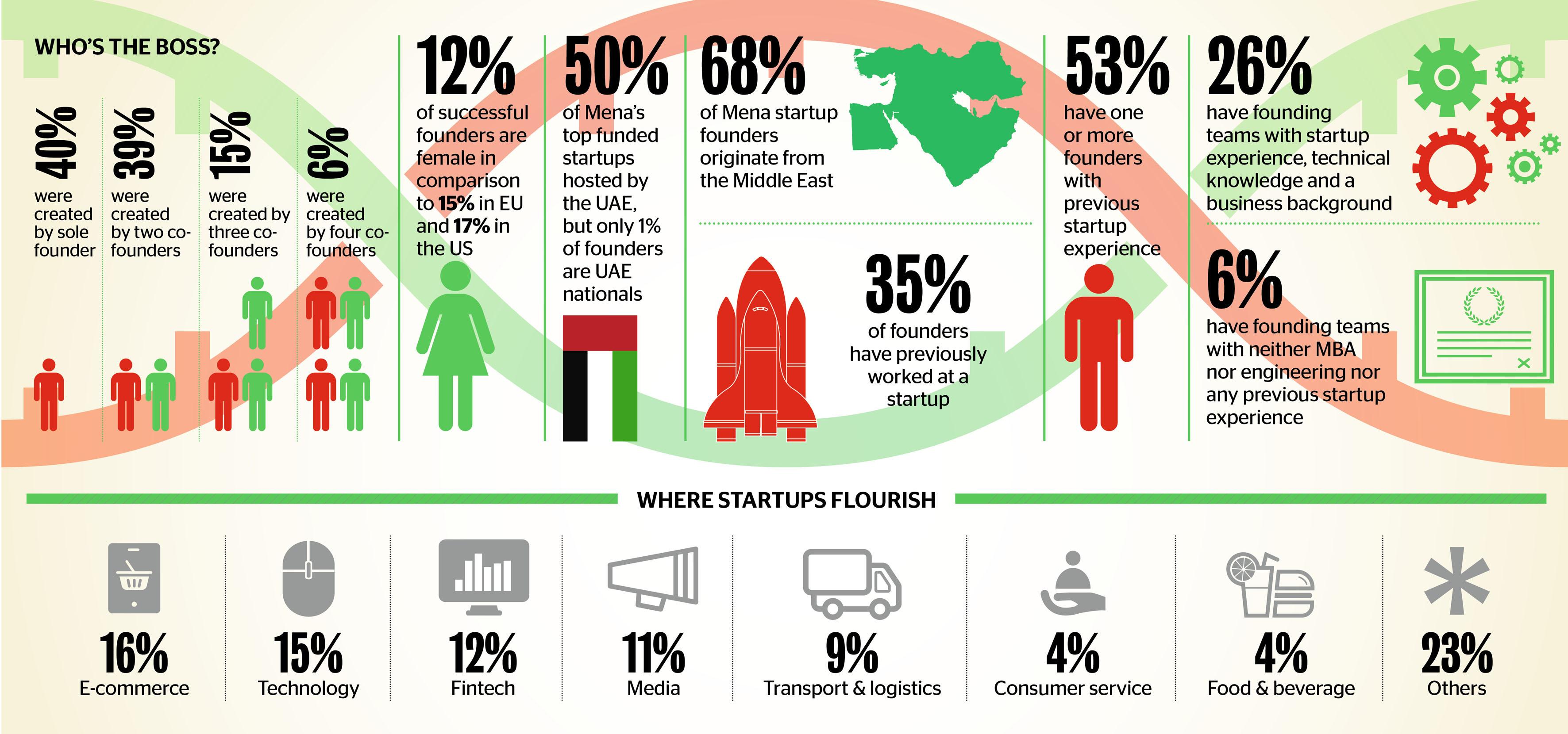 Startup Sectors in UAE