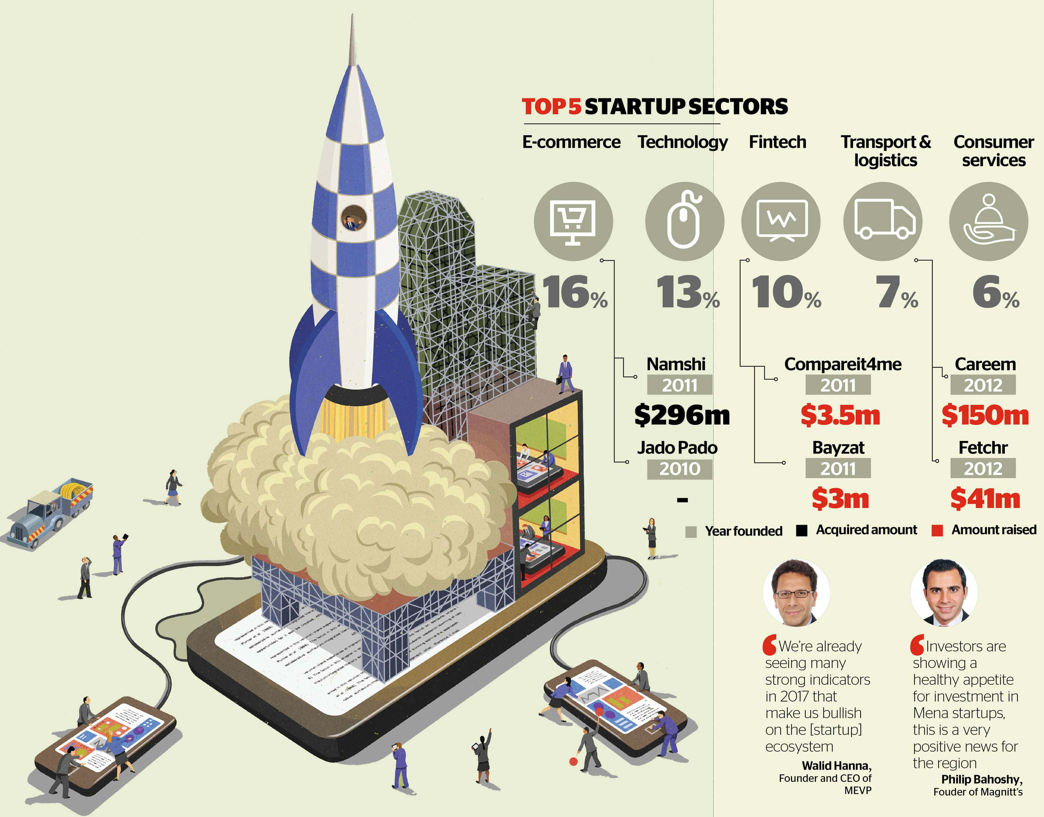 Top Startup Sector in UAE